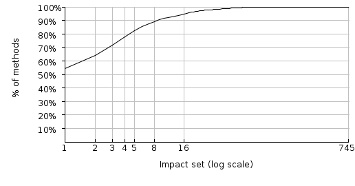 Figure 10: Spoiklin Soice's impacted set