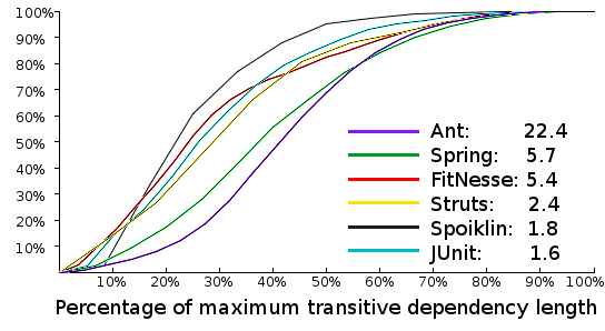 Figure 3: The relative lengths of multiple systems' transitive dependencies - image by Spoiklin Soice