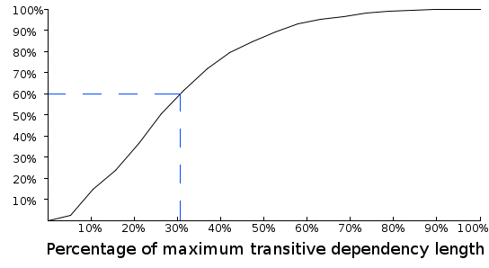 Figure 2: The percentage of maximum length of JUnit's transitive dependencies - image by Spoiklin Soice
