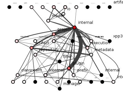 Figure 6: Maven refactored