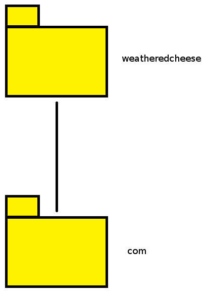 A basic cheese structure