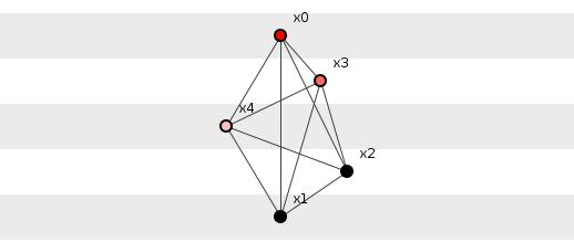 Maximum information configuration of five elements