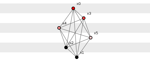 Maximum information configuration of six elements