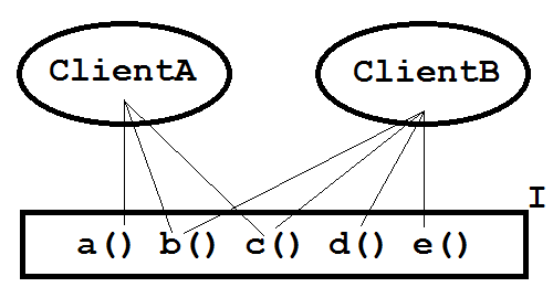 Figure 1: Two client classes and interface I