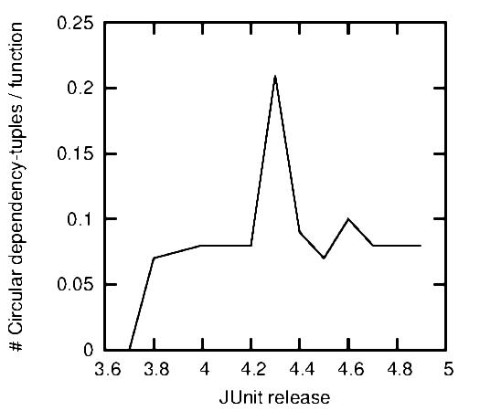 JUnit circular dependencies