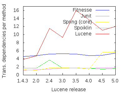 Figure 8: Comparing Lucene's transitive-dependencies-per-method ratio