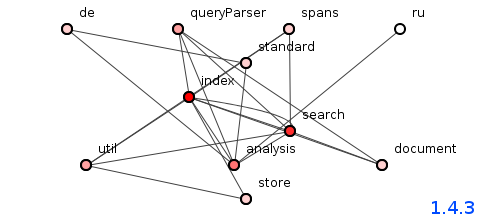 Figure 1: Package structure of Lucene version 1.4.3 - image by Spoiklin Soice