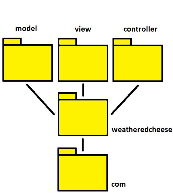 MVC WeatheredCheese