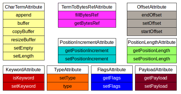 Figure 3: The tokenattributes package interfaces